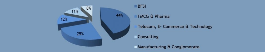 jbims sector wise placements 2015 1 - JBIMS placement report 2015 - 35 LPA highest package